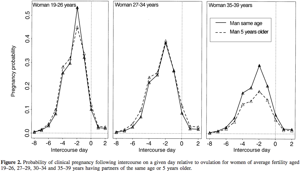 forskel-paa-fertilitet